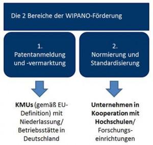 WIPANO Patentfoerderung SIGNO
