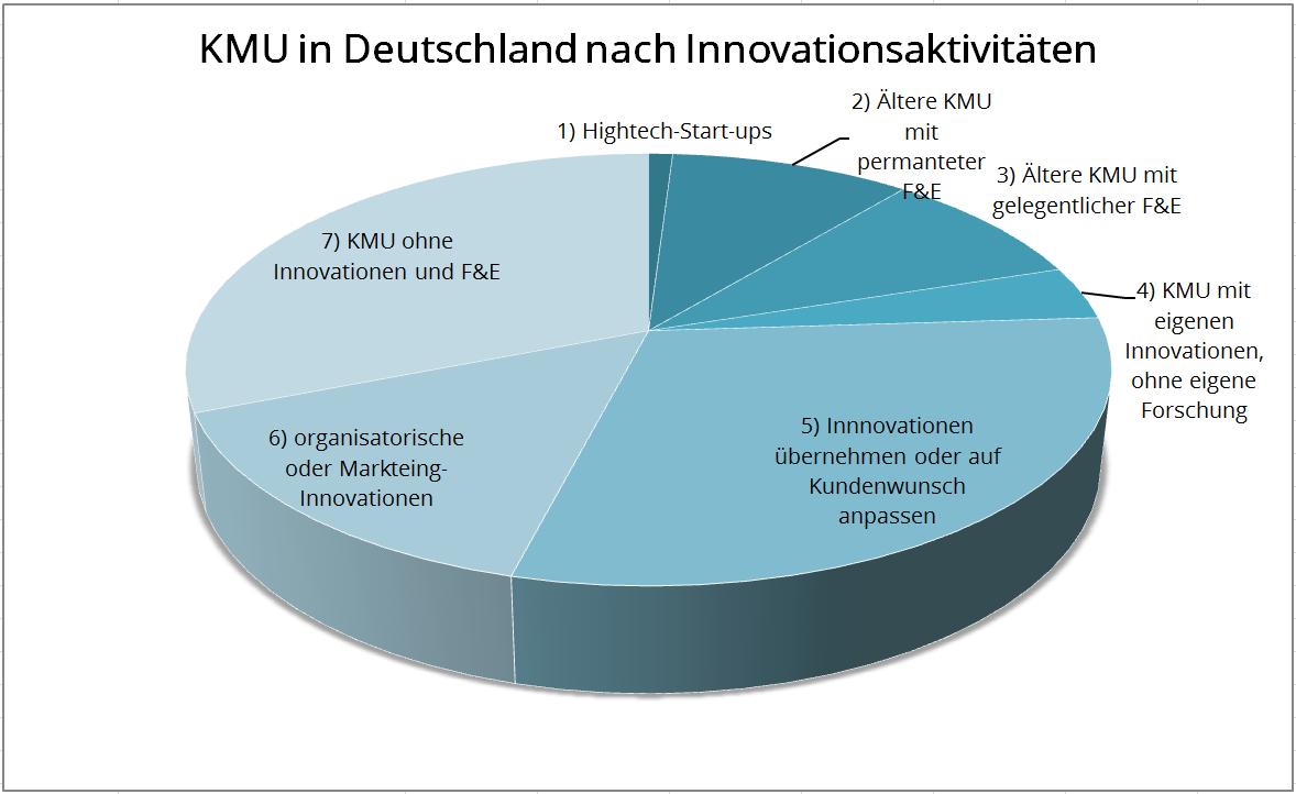 KMU Innovationsaktivitäten